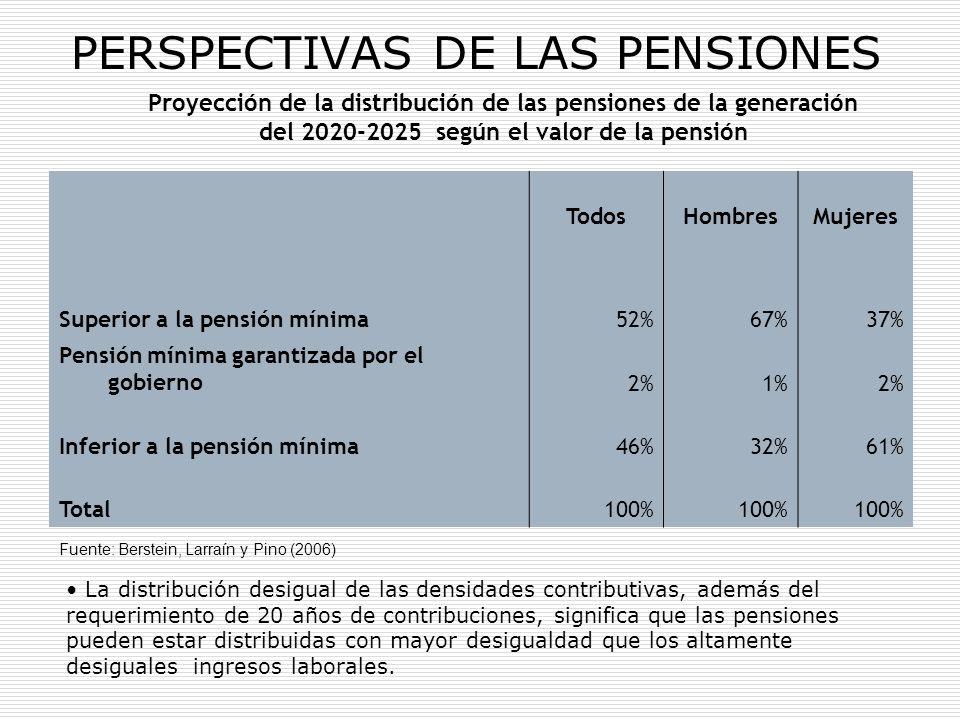 PERSPECTIVAS DE LAS PENSIONES TodosHombresMujeres Superior a la pensión mínima52%67%37% Pensión mínima garantizada por el gobierno2%1%2% Inferior a la