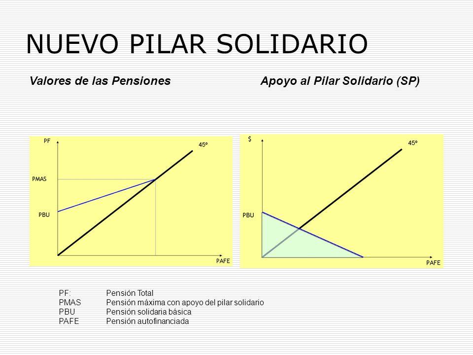 Valores de las Pensiones Apoyo al Pilar Solidario (SP) PF:Pensión Total PMASPensión máxima con apoyo del pilar solidario PBUPensión solidaria básica P