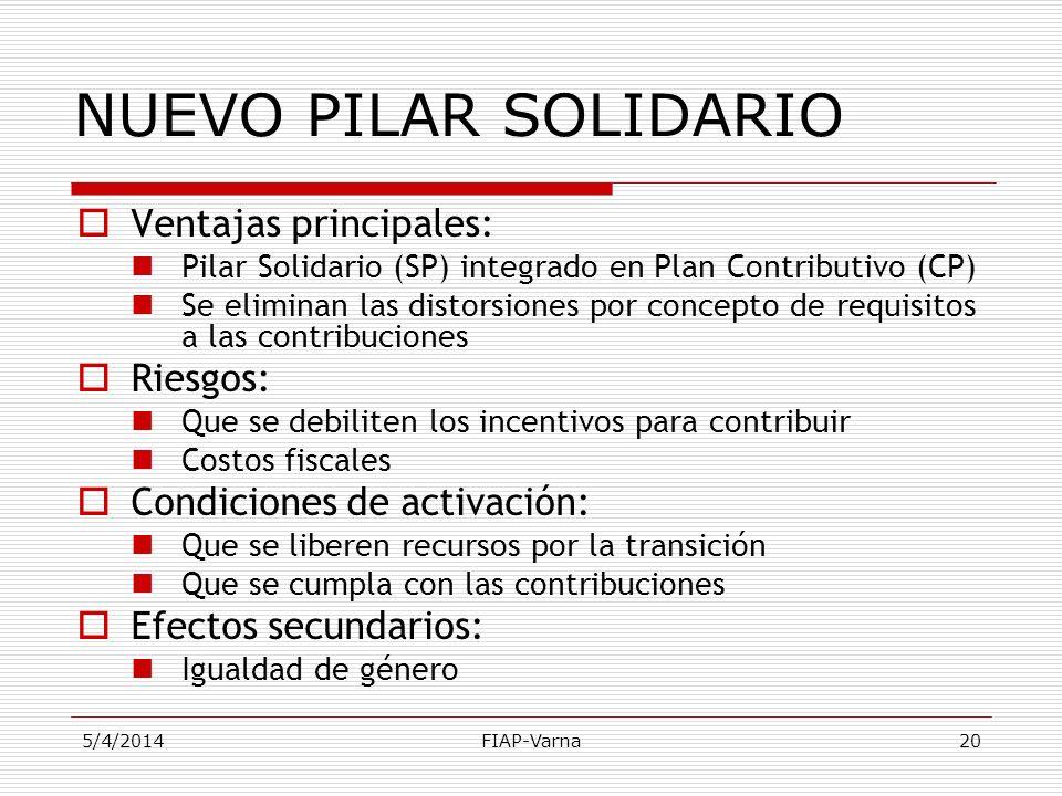 5/4/2014FIAP-Varna20 Ventajas principales: Pilar Solidario (SP) integrado en Plan Contributivo (CP) Se eliminan las distorsiones por concepto de requi
