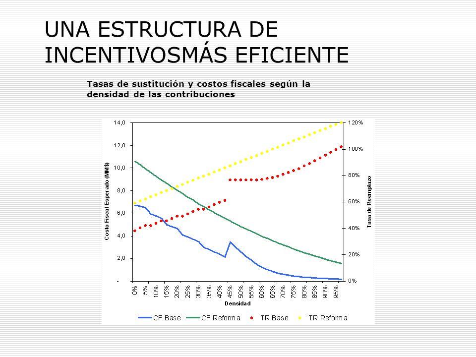 Tasas de sustitución y costos fiscales según la densidad de las contribuciones UNA ESTRUCTURA DE INCENTIVOSMÁS EFICIENTE