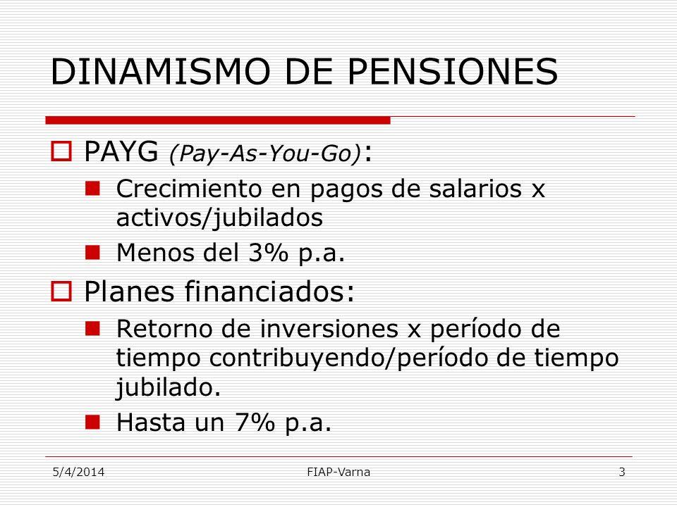 5/4/2014FIAP-Varna3 DINAMISMO DE PENSIONES PAYG (Pay-As-You-Go) : Crecimiento en pagos de salarios x activos/jubilados Menos del 3% p.a. Planes financ