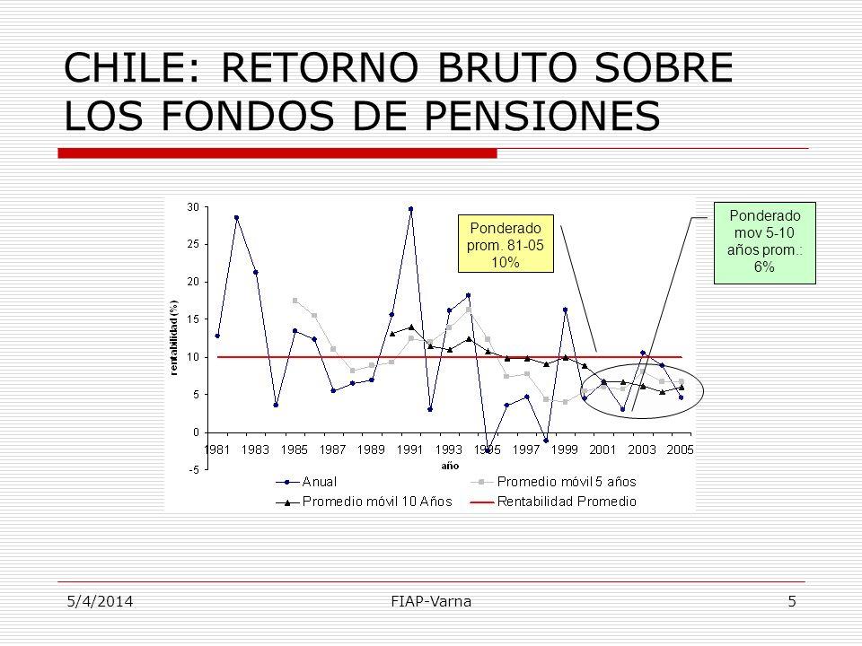 5/4/2014FIAP-Varna5 Ponderado mov 5-10 años prom.: 6% Ponderado prom. 81-05 10% CHILE: RETORNO BRUTO SOBRE LOS FONDOS DE PENSIONES