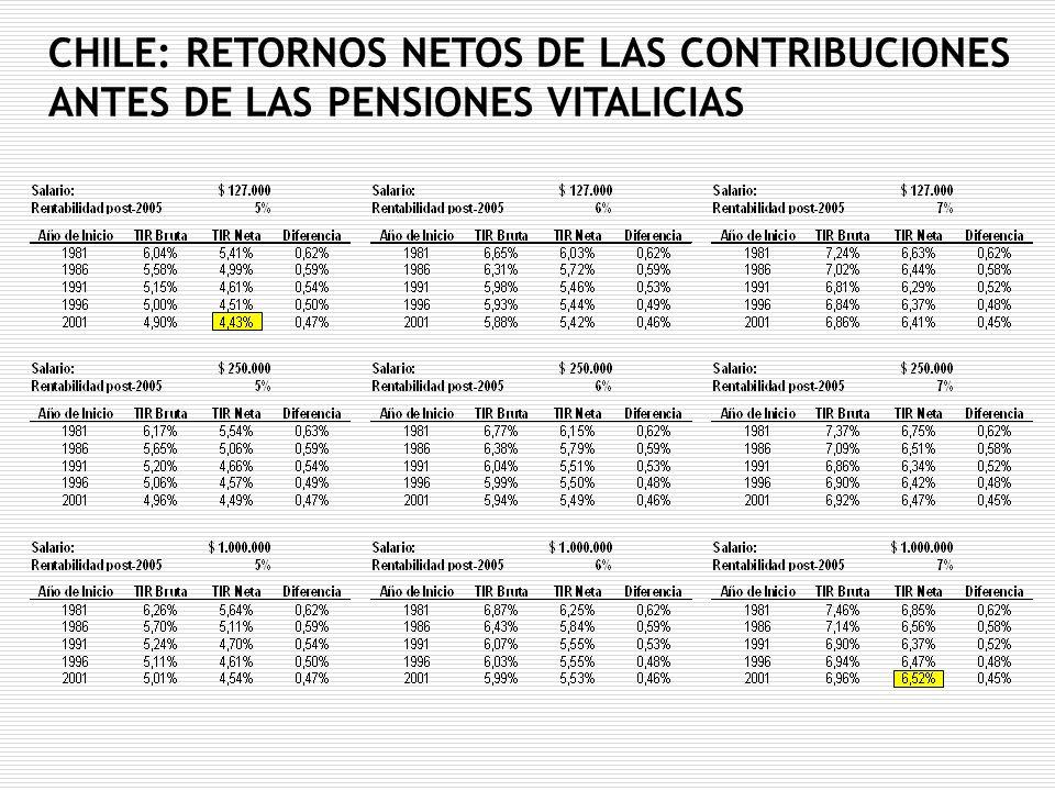 CHILE: RETORNOS NETOS DE LAS CONTRIBUCIONES ANTES DE LAS PENSIONES VITALICIAS