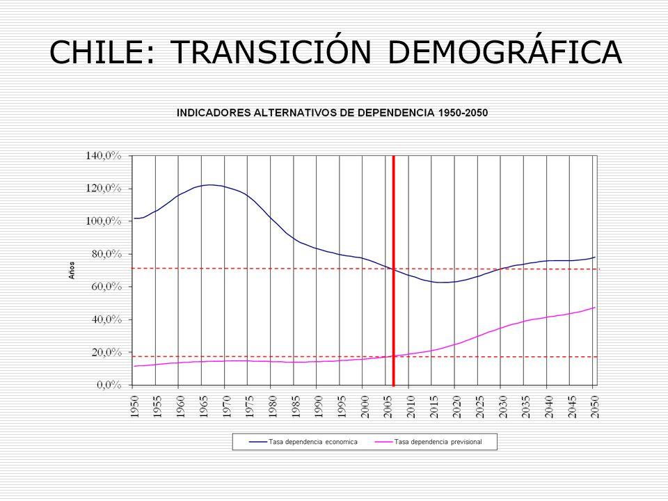 CHILE: TRANSICIÓN DEMOGRÁFICA