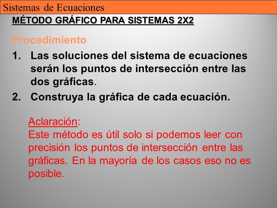 13 MÉTODO GRÁFICO PARA SISTEMAS 2X2 Procedimiento 1.Las soluciones del sistema de ecuaciones serán los puntos de intersección entre las dos gráficas.