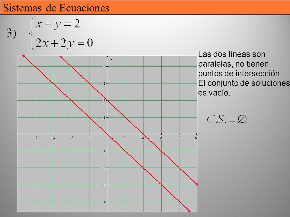 16 Las dos líneas son paralelas, no tienen puntos de intersección. El conjunto de soluciones es vacío. Sistemas de Ecuaciones