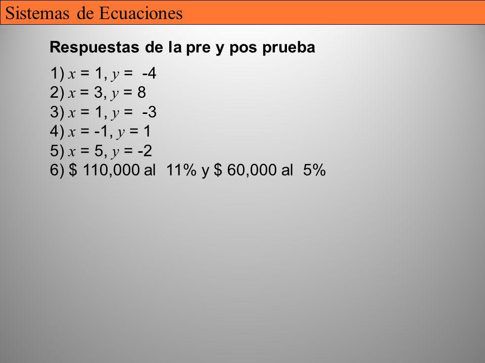 38 Respuestas de la pre y pos prueba 1) x = 1, y = -4 2) x = 3, y = 8 3) x = 1, y = -3 4) x = -1, y = 1 5) x = 5, y = -2 6) $ 110,000 al 11% y $ 60,000 al 5% Sistemas de Ecuaciones