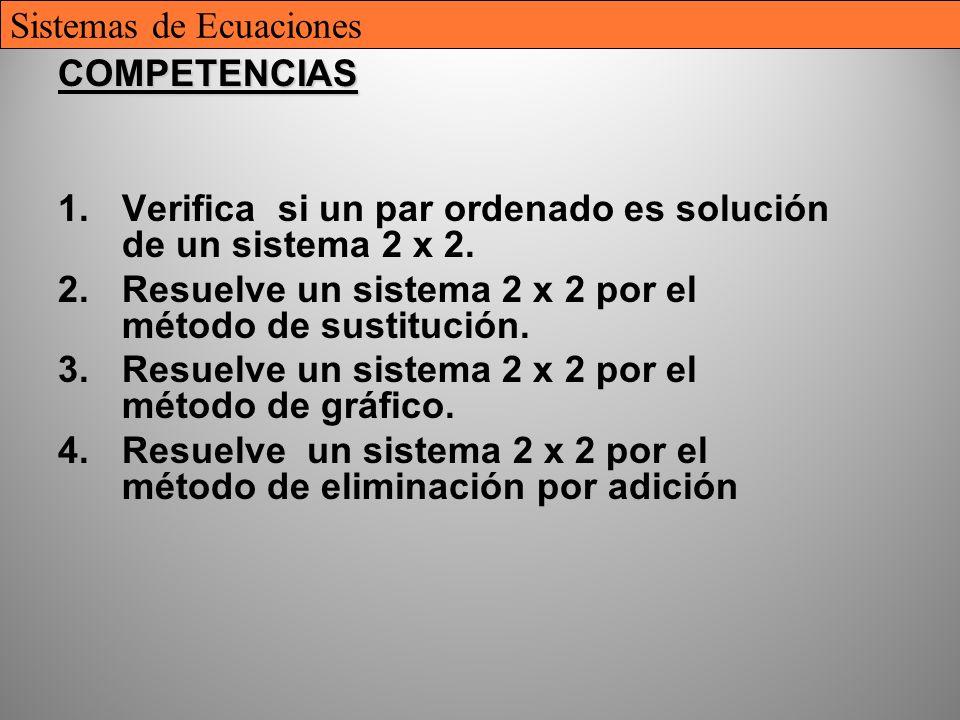 5 COMPETENCIAS 1.Verifica si un par ordenado es solución de un sistema 2 x 2. 2.Resuelve un sistema 2 x 2 por el método de sustitución. 3.Resuelve un
