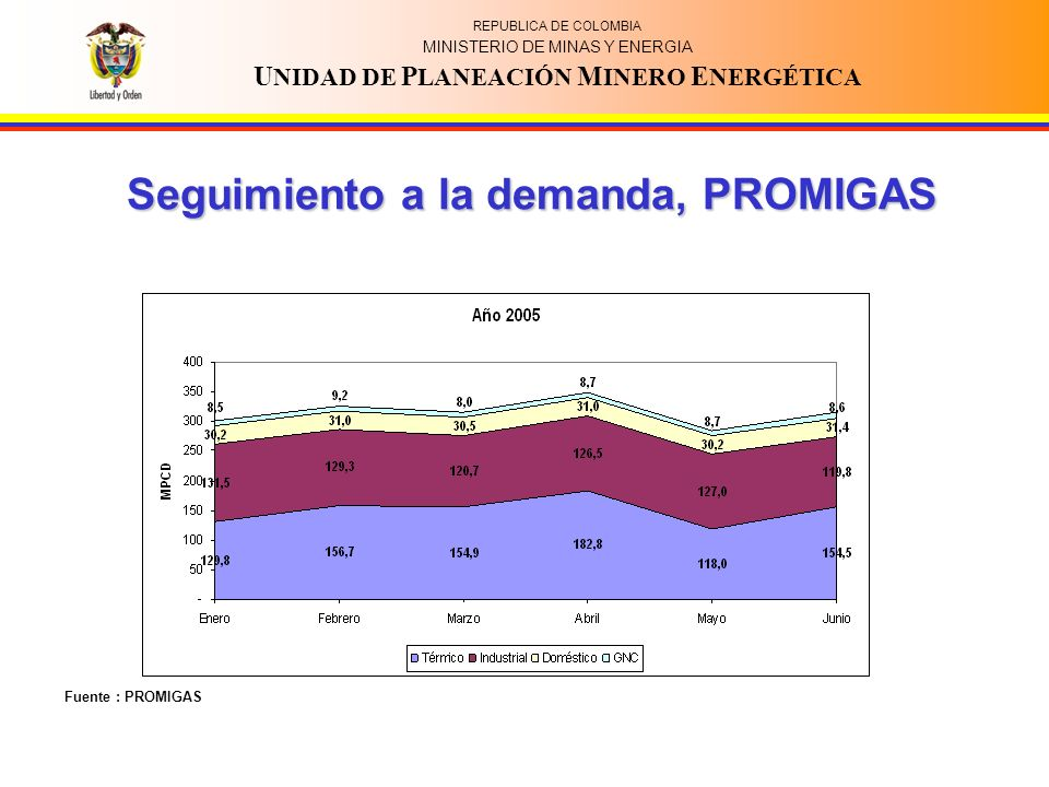 REPUBLICA DE COLOMBIA MINISTERIO DE MINAS Y ENERGIA U NIDAD DE P LANEACIÓN M INERO E NERGÉTICA Seguimiento a la demanda, PROMIGAS Fuente : PROMIGAS
