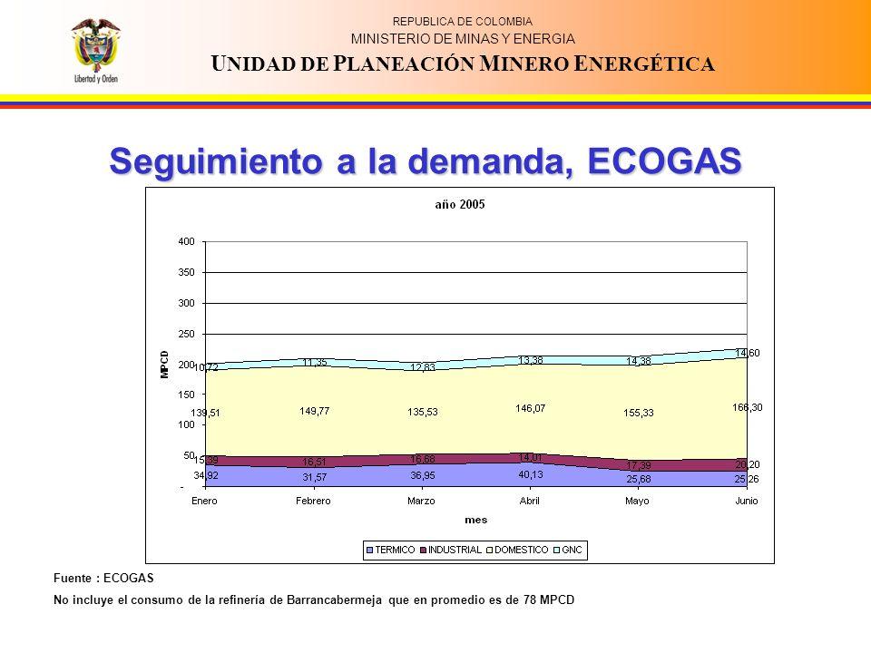 REPUBLICA DE COLOMBIA MINISTERIO DE MINAS Y ENERGIA U NIDAD DE P LANEACIÓN M INERO E NERGÉTICA Seguimiento a la demanda, ECOGAS Fuente : ECOGAS No incluye el consumo de la refinería de Barrancabermeja que en promedio es de 78 MPCD