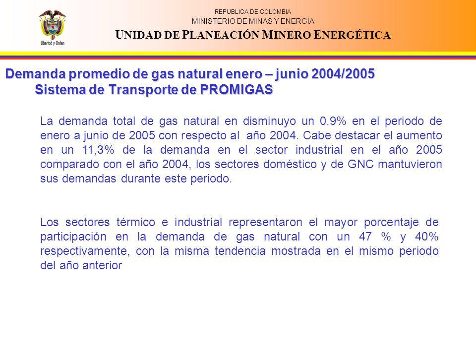 REPUBLICA DE COLOMBIA MINISTERIO DE MINAS Y ENERGIA U NIDAD DE P LANEACIÓN M INERO E NERGÉTICA Los sectores térmico e industrial representaron el mayor porcentaje de participación en la demanda de gas natural con un 47 % y 40% respectivamente, con la misma tendencia mostrada en el mismo periodo del año anterior La demanda total de gas natural en disminuyo un 0.9% en el periodo de enero a junio de 2005 con respecto al año 2004.