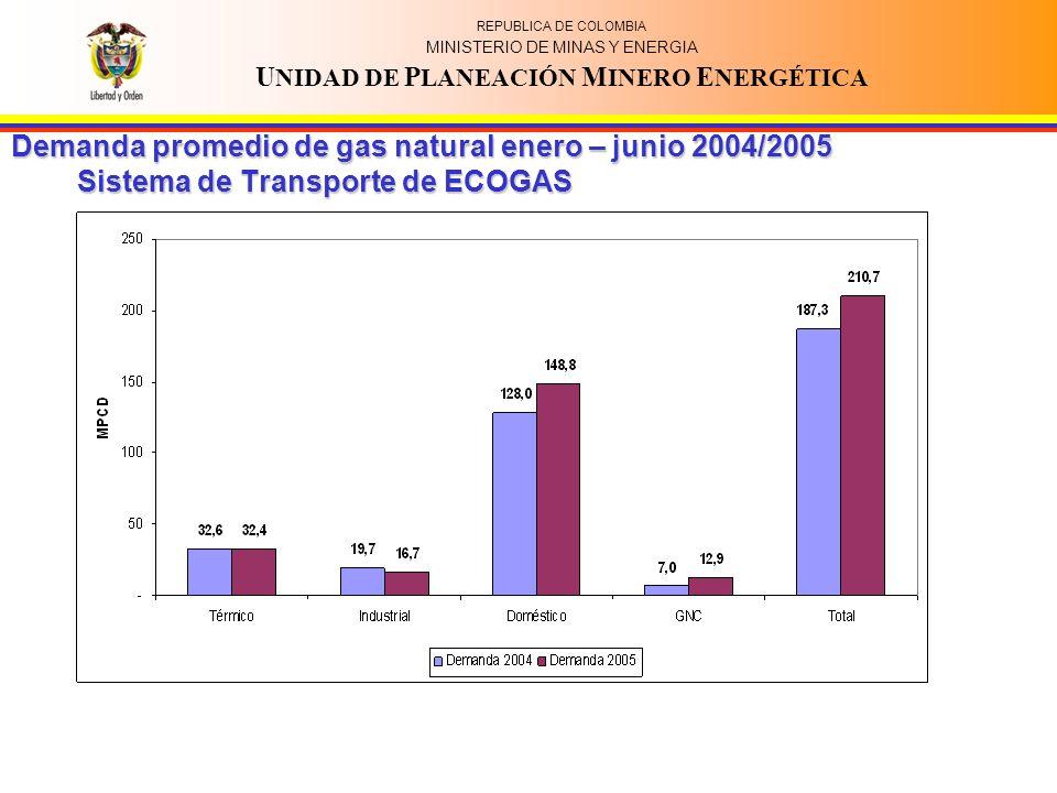REPUBLICA DE COLOMBIA MINISTERIO DE MINAS Y ENERGIA U NIDAD DE P LANEACIÓN M INERO E NERGÉTICA Demanda promedio de gas natural enero – junio 2004/2005 Sistema de Transporte de ECOGAS