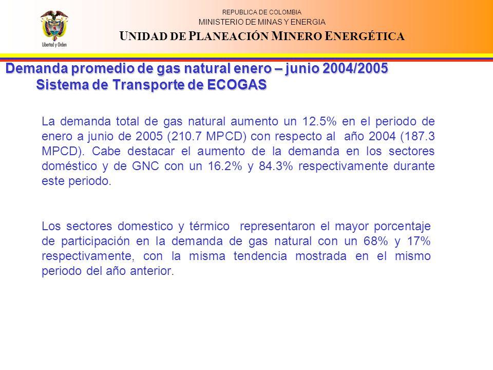 REPUBLICA DE COLOMBIA MINISTERIO DE MINAS Y ENERGIA U NIDAD DE P LANEACIÓN M INERO E NERGÉTICA Los sectores domestico y térmico representaron el mayor porcentaje de participación en la demanda de gas natural con un 68% y 17% respectivamente, con la misma tendencia mostrada en el mismo periodo del año anterior.