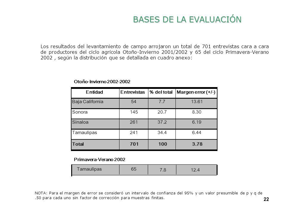 22 BASES DE LA EVALUACIÓN Los resultados del levantamiento de campo arrojaron un total de 701 entrevistas cara a cara de productores del ciclo agrícol