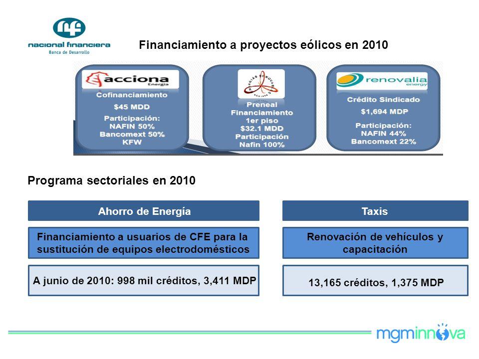 Financiamiento a proyectos eólicos en 2010 Programa sectoriales en 2010 Ahorro de Energía Financiamiento a usuarios de CFE para la sustitución de equi