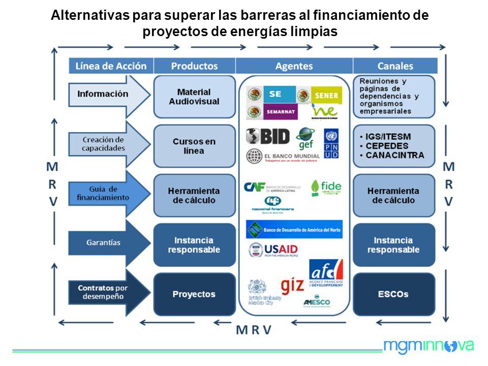 Alternativas para superar las barreras al financiamiento de proyectos de energías limpias