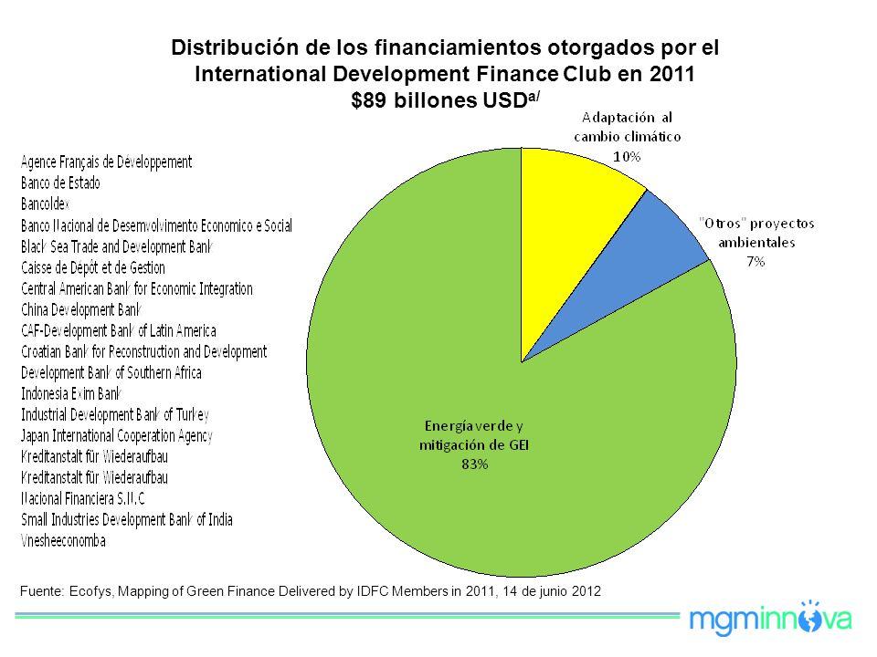 Distribución de los financiamientos otorgados por el International Development Finance Club en 2011 $89 billones USD a/ Fuente: Ecofys, Mapping of Gre