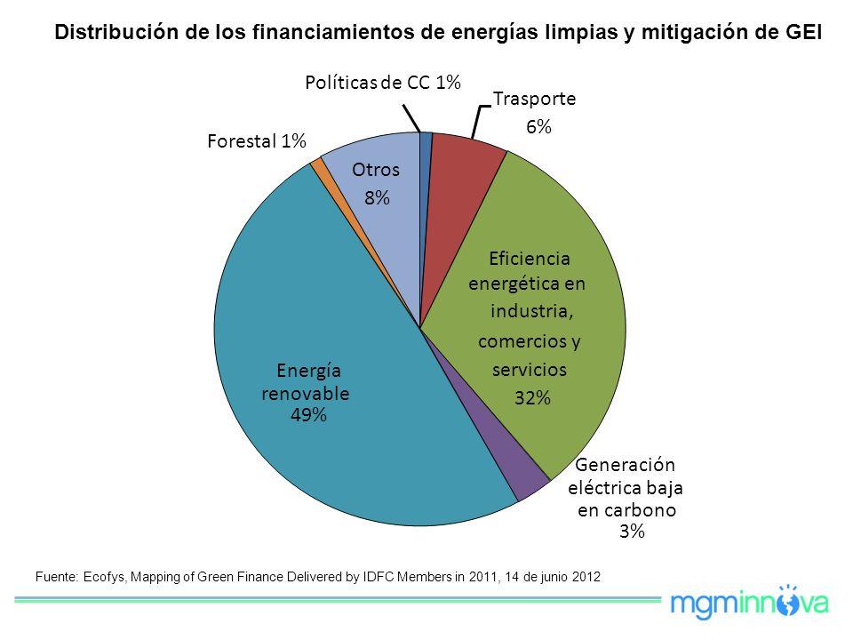 Políticas de CC 1% Trasporte 6% Eficiencia energética en industria, comercios y servicios 32% Generación eléctrica baja en carbono 3% Energía renovabl