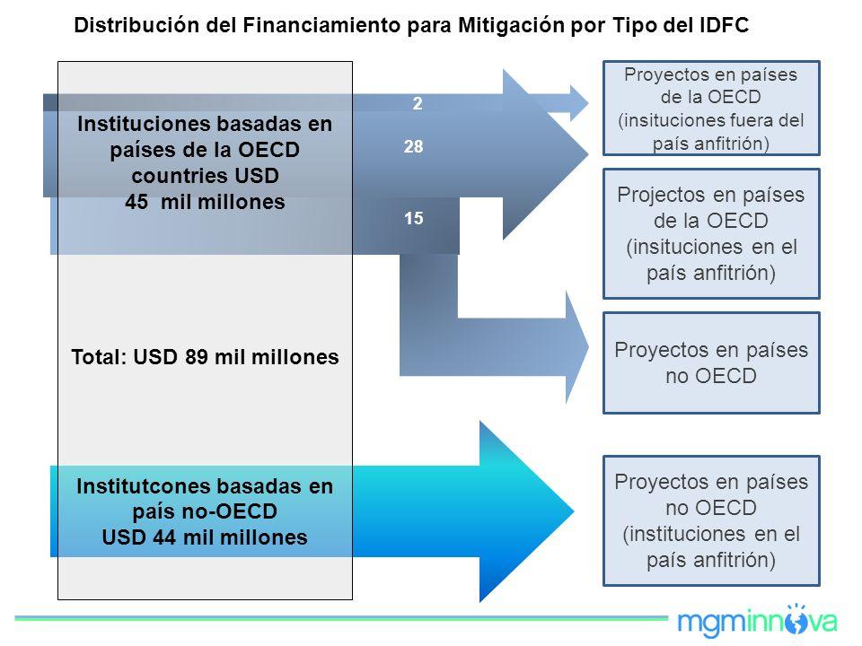 Instituciones basadas en países de la OECD countries USD 45 mil millones Total: USD 89 mil millones Institutcones basadas en país no-OECD USD 44 mil m