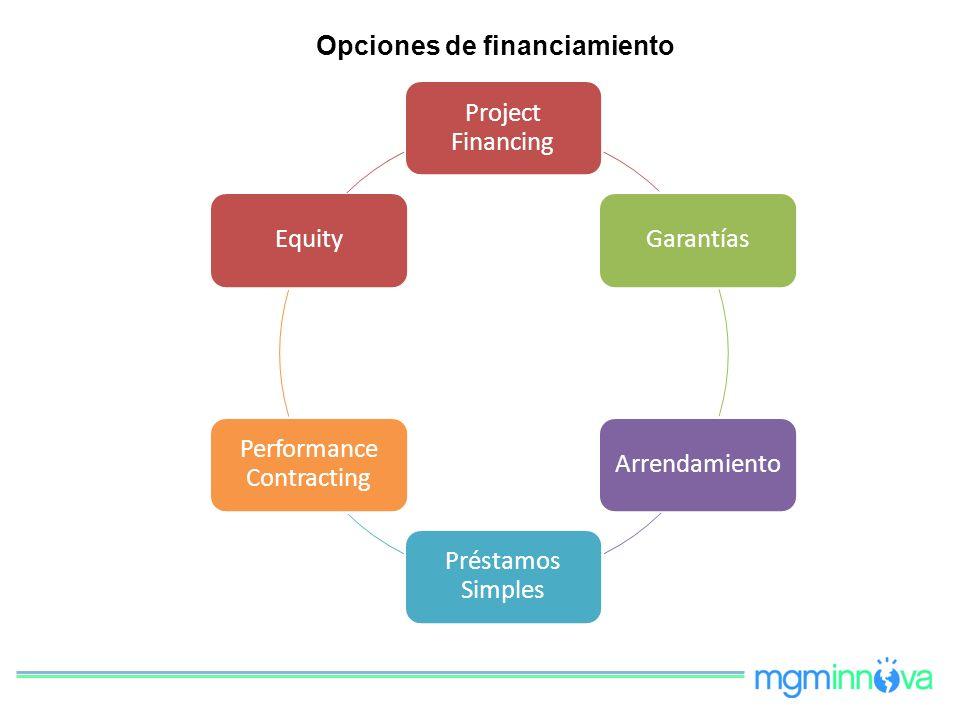 Opciones de financiamiento Project Financing Garantías Arrendamiento Préstamos Simples Performance Contracting Equity