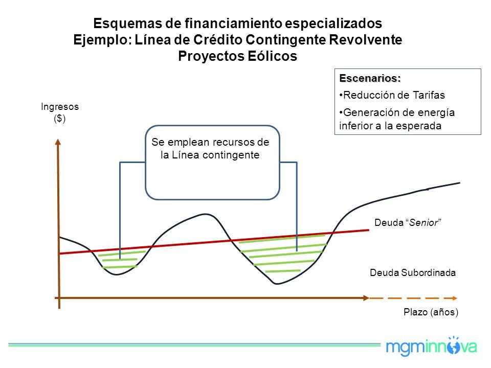 Esquemas de financiamiento especializados Ejemplo: Línea de Crédito Contingente Revolvente Proyectos Eólicos Deuda Senior Deuda Subordinada Se emplean