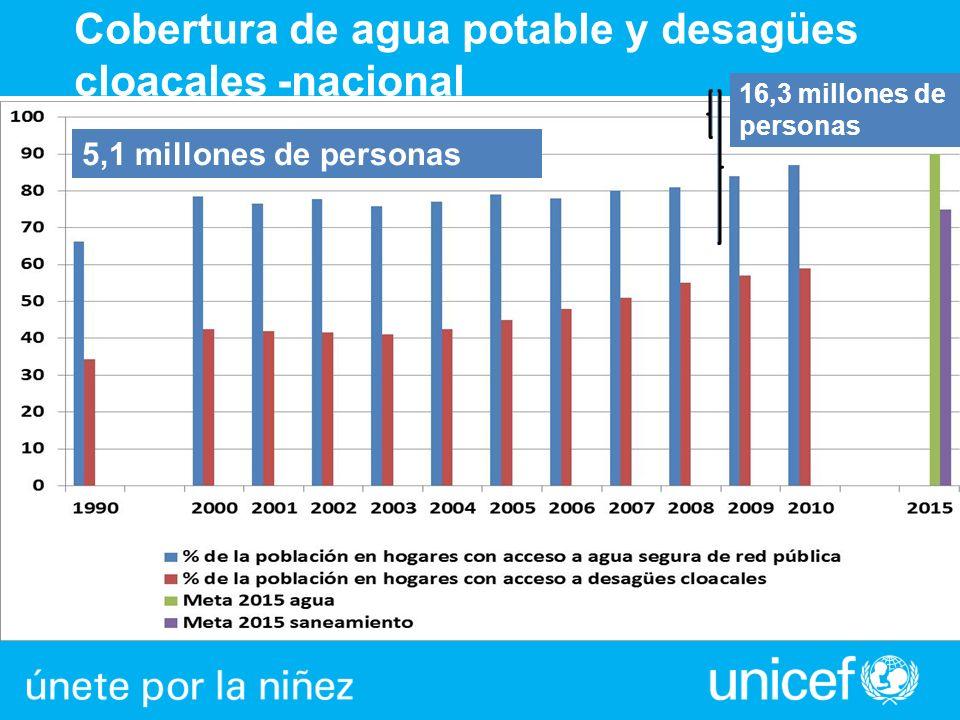Cobertura de agua potable y desagües cloacales -nacional 5,1 millones de personas 16,3 millones de personas
