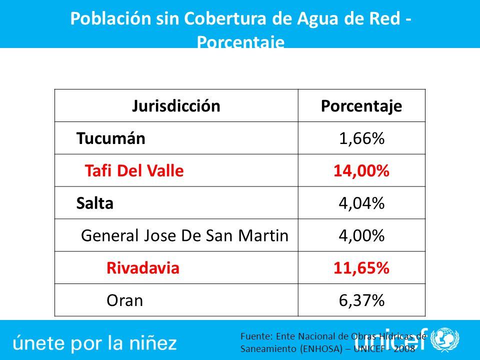 Población sin Cobertura de Agua de Red - Porcentaje Fuente: Ente Nacional de Obras Hídricas de Saneamiento (ENHOSA) – UNICEF - 2008 JurisdicciónPorcen