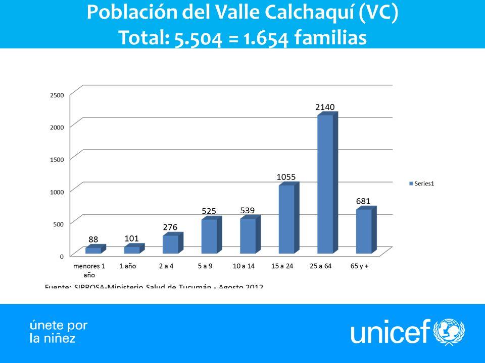 Población del Valle Calchaquí (VC) Total: 5.504 = 1.654 familias