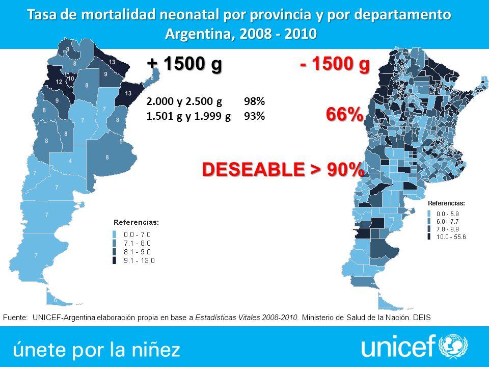 Fuente: UNICEF-Argentina elaboración propia en base a Estadísticas Vitales 2008-2010. Ministerio de Salud de la Nación. DEIS Tasa de mortalidad neonat
