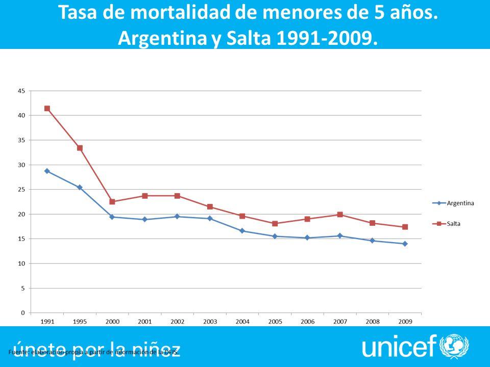 Tasa de mortalidad de menores de 5 años. Argentina y Salta 1991-2009.