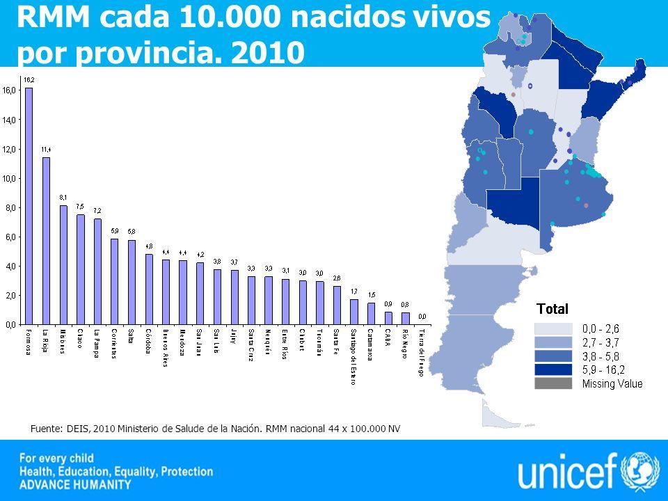 Fuente: DEIS, 2010 Ministerio de Salude de la Nación. RMM nacional 44 x 100.000 NV RMM cada 10.000 nacidos vivos por provincia. 2010