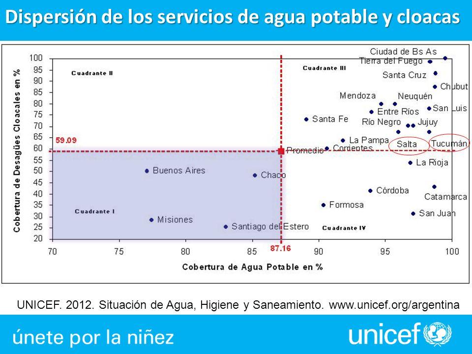 Dispersión de los servicios de agua potable y cloacas UNICEF. 2012. Situación de Agua, Higiene y Saneamiento. www.unicef.org/argentina