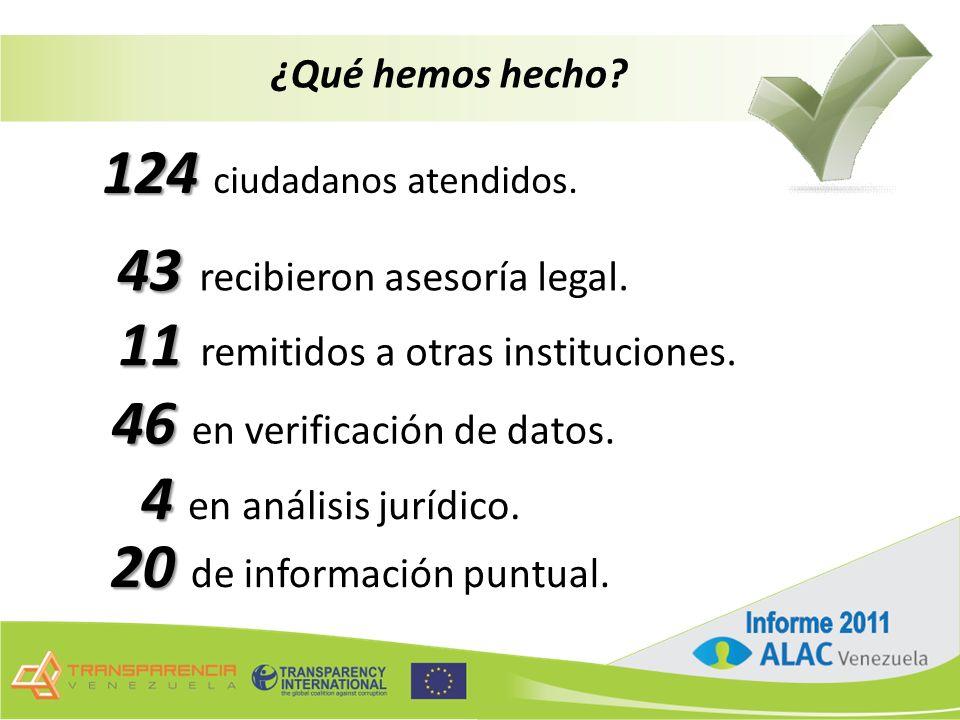 ¿Qué hemos hecho. 124 124 ciudadanos atendidos. 43 43 recibieron asesoría legal.