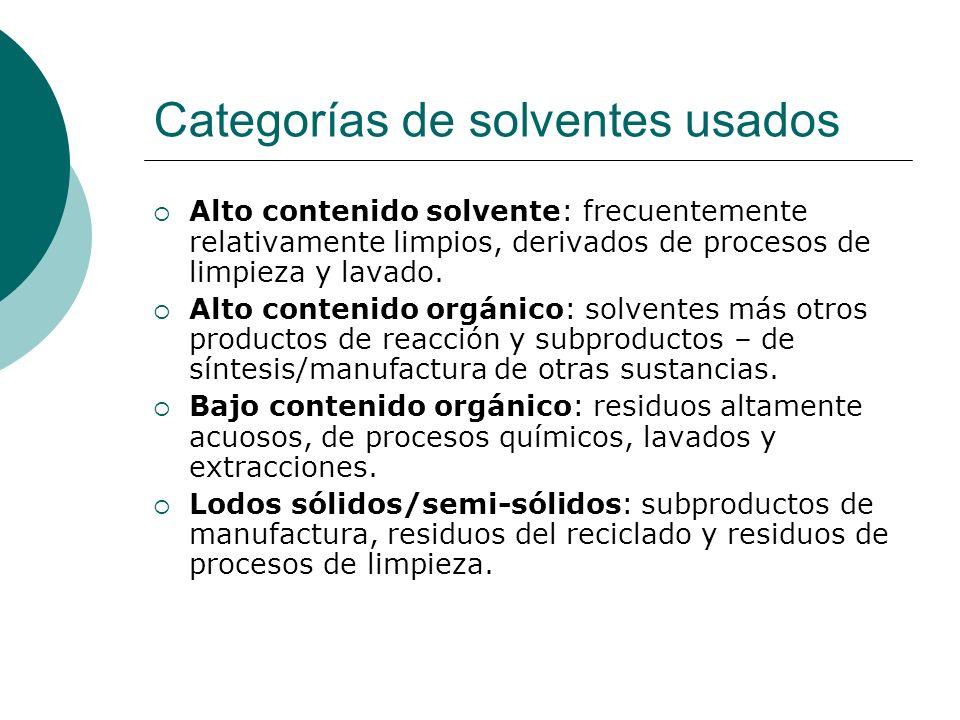Categorías de solventes usados Alto contenido solvente: frecuentemente relativamente limpios, derivados de procesos de limpieza y lavado.