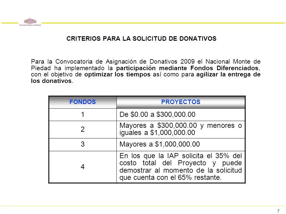 7 CRITERIOS PARA LA SOLICITUD DE DONATIVOS Para la Convocatoria de Asignación de Donativos 2009 el Nacional Monte de Piedad ha implementado la partici