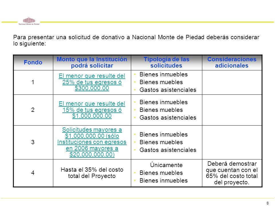 8 Para presentar una solicitud de donativo a Nacional Monte de Piedad deberás considerar lo siguiente: Fondo Monto que la Institución podrá solicitar