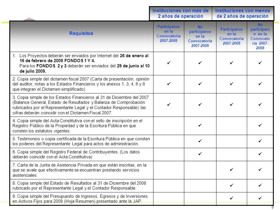 9 Requisitos Participaron en la Convocatoria 2007-2008 No participaron en la Convocatoria 2007-2008 Participaron en la Convocatoria 2007-2008 No parti