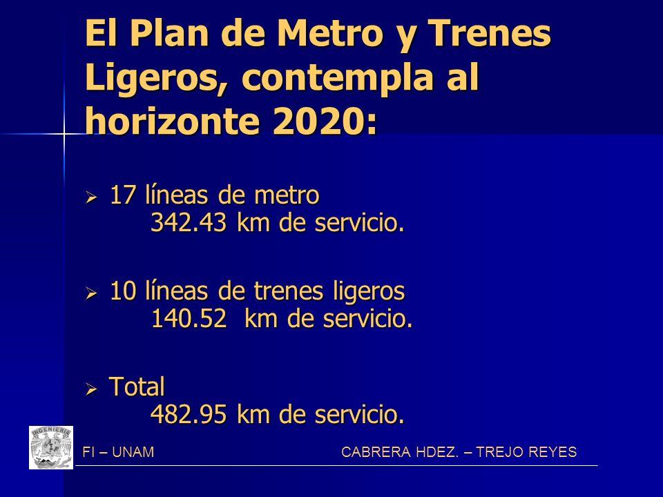 El Plan de Metro y Trenes Ligeros, contempla al horizonte 2020: 17 líneas de metro 342.43 km de servicio. 17 líneas de metro 342.43 km de servicio. 10