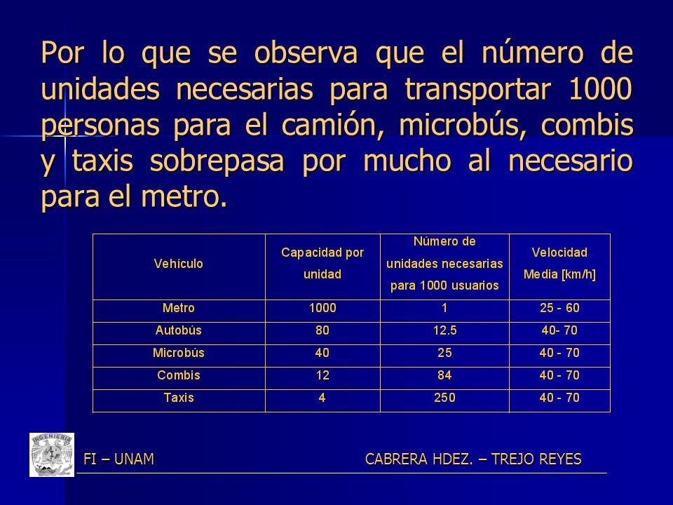 Por lo que se observa que el número de unidades necesarias para transportar 1000 personas para el camión, microbús, combis y taxis sobrepasa por mucho