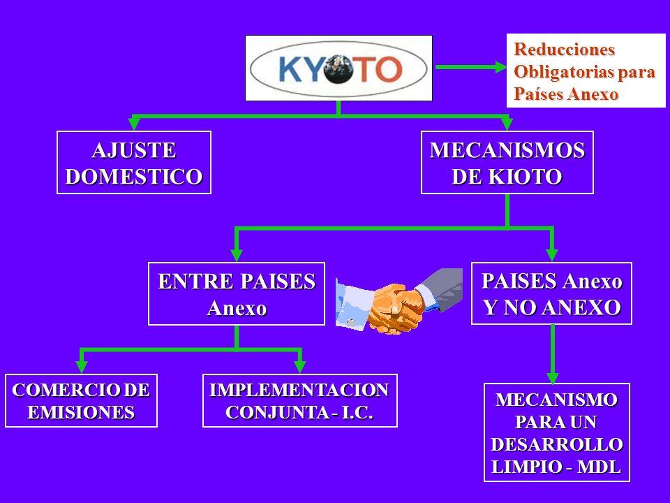 Reducciones Obligatorias para Países Anexo AJUSTEDOMESTICOMECANISMOS DE KIOTO ENTRE PAISES Anexo PAISES Anexo Y NO ANEXO IMPLEMENTACION CONJUNTA - I.C.