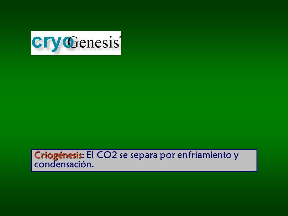 Criogénesis Criogénesis: El CO2 se separa por enfriamiento y condensación.