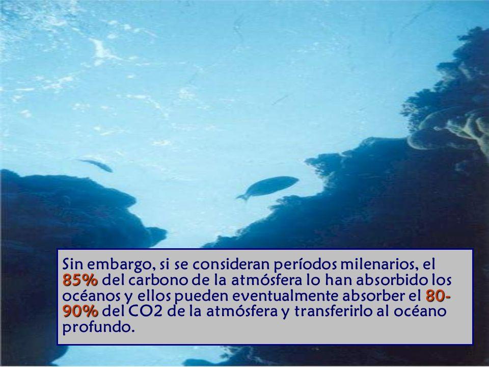85% 80- 90% Sin embargo, si se consideran períodos milenarios, el 85% del carbono de la atmósfera lo han absorbido los océanos y ellos pueden eventualmente absorber el 80- 90% del CO2 de la atmósfera y transferirlo al océano profundo.