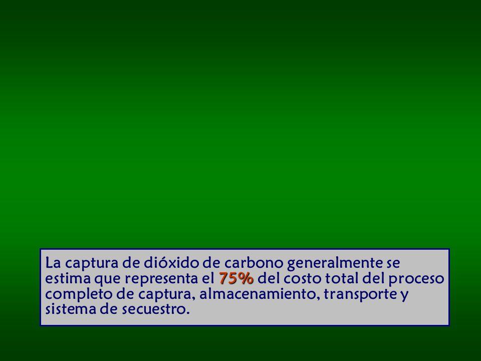 75% La captura de dióxido de carbono generalmente se estima que representa el 75% del costo total del proceso completo de captura, almacenamiento, transporte y sistema de secuestro.