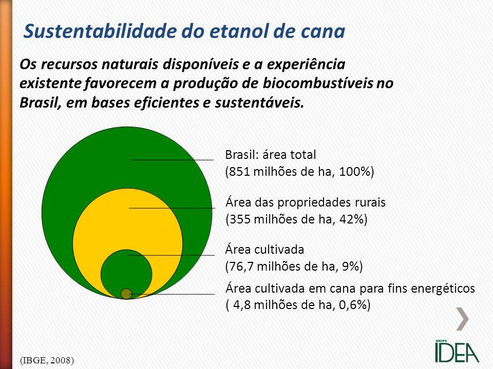 (IBGE, 2008) Sustentabilidade do etanol de cana Os recursos naturais disponíveis e a experiência existente favorecem a produção de biocombustíveis no