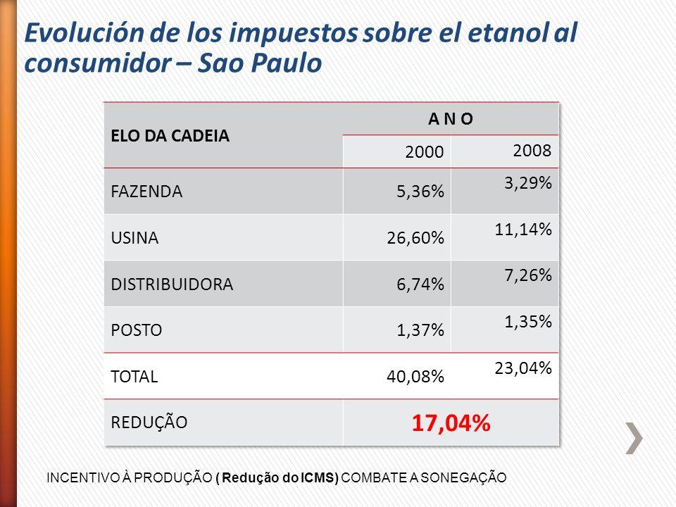 INCENTIVO À PRODUÇÃO ( Redução do ICMS) COMBATE A SONEGAÇÃO Evolución de los impuestos sobre el etanol al consumidor – Sao Paulo