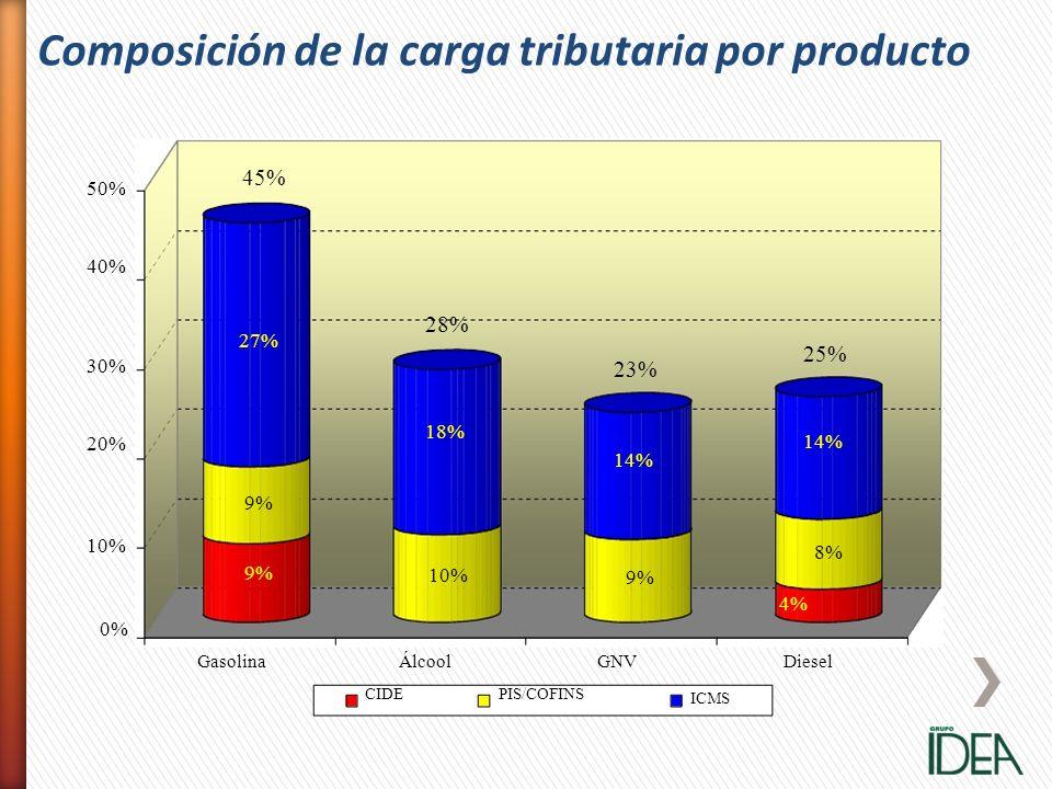 9% 27% 10% 9% 8% 4% 0% 10% 30% 20% 50% 40% GasolinaDieselÁlcool CIDE GNV PIS/COFINS ICMS 45% 28% 18% 23% 14% 25% 14% Composición de la carga tributari