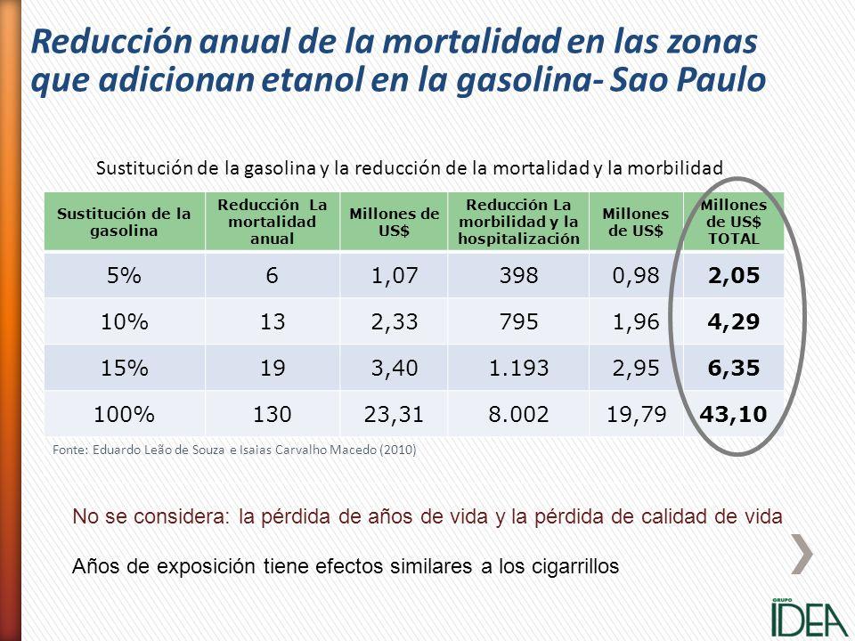 Sustitución de la gasolina Reducción La mortalidad anual Millones de US$ Reducción La morbilidad y la hospitalización Millones de US$ TOTAL 5%61,07398