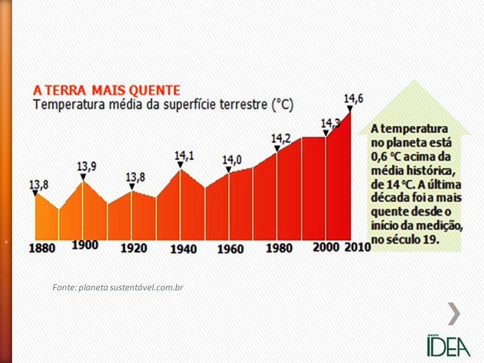 Fonte: planeta sustentável.com.br