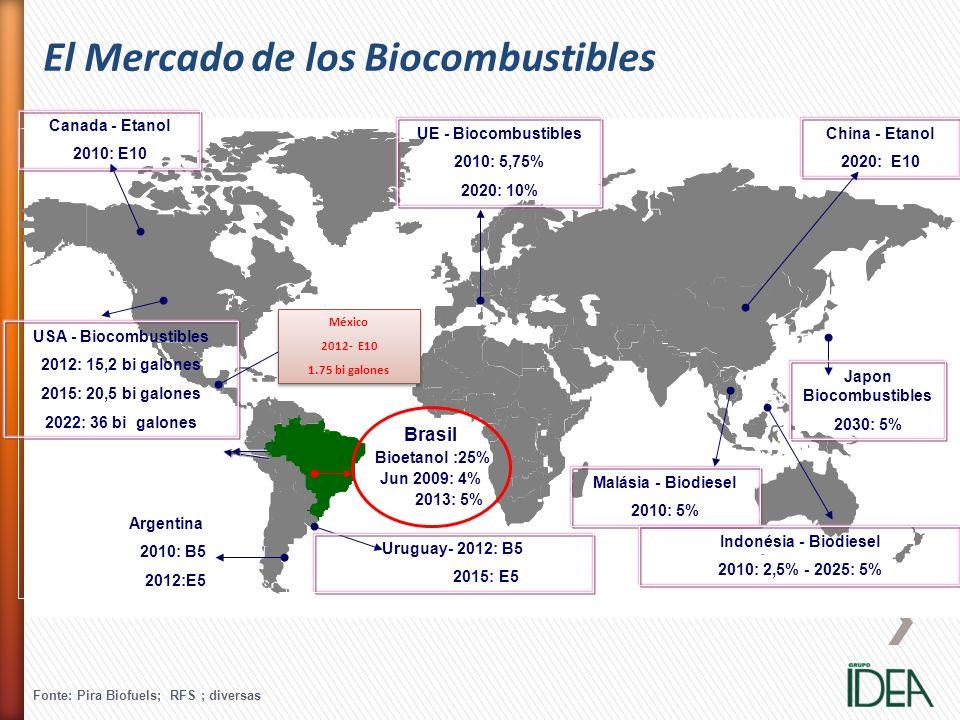 El Mercado de los Biocombustibles Canada - Etanol 2010: E10 USA - Biocombustibles 2012: 15,2 bi galones 2015: 20,5 bi galones 2022: 36 bi galones Arge