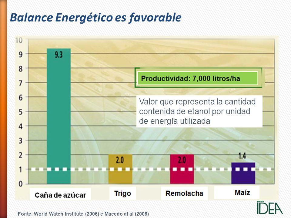 Fonte: World Watch Institute (2006) e Macedo at al (2008) Balance Energético es favorable Valor que representa la cantidad contenida de etanol por uni